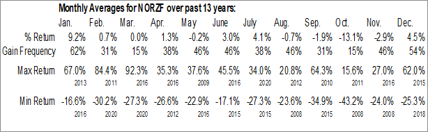 Monthly Seasonal Norzinc Ltd. (OTCMKT:NORZF)