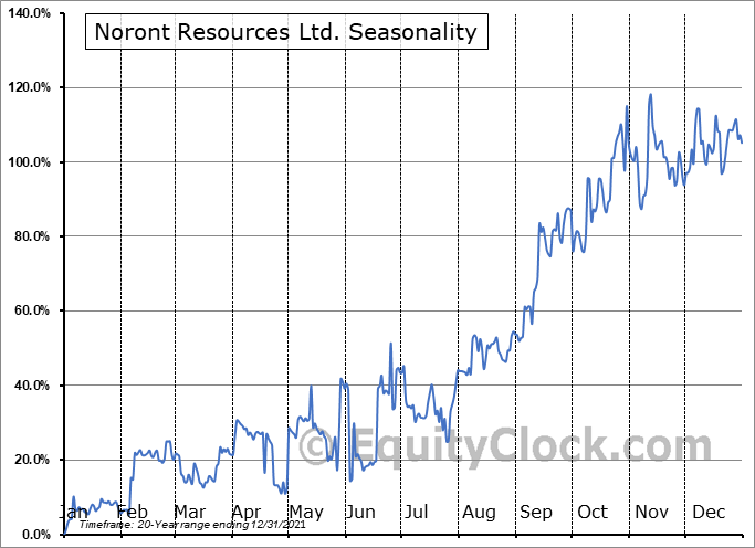Noront Resources Ltd. (TSXV:NOT.V) Seasonality