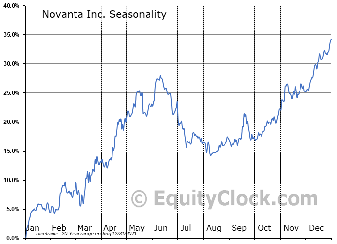 Novanta Inc. Seasonal Chart