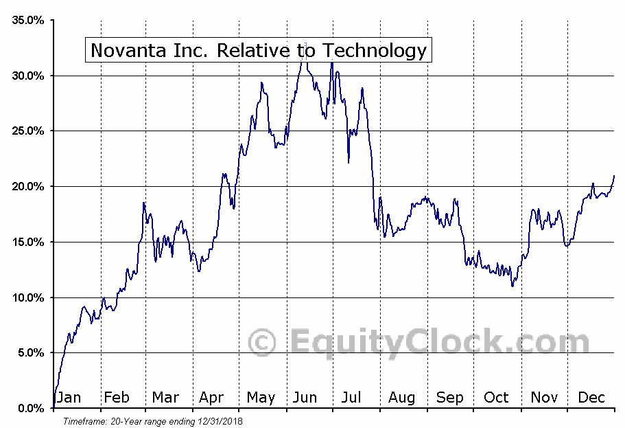NOVT Relative to the Sector