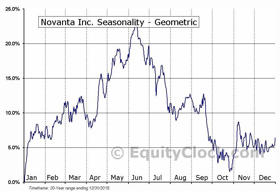 Novanta Inc. (NASD:NOVT) Seasonality