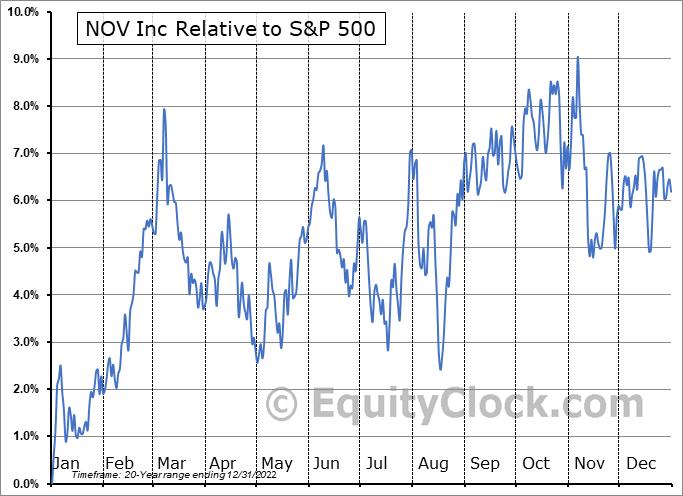 NOV Relative to the S&P 500