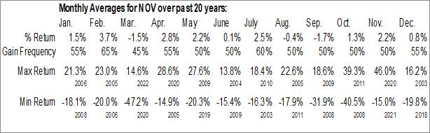Monthly Seasonal National-Oilwell Varco, Inc.  (NYSE:NOV)