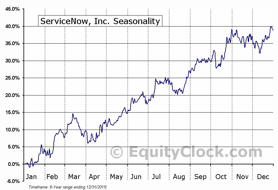 ServiceNow, Inc. Seasonal Chart