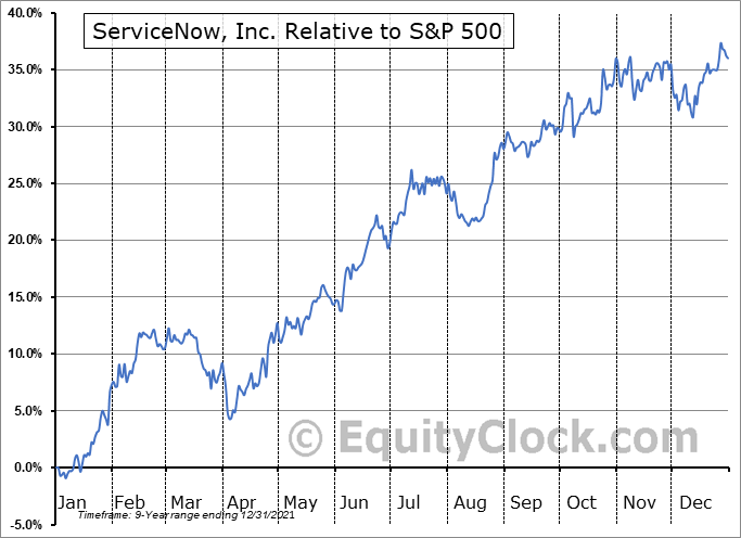 NOW Relative to the S&P 500