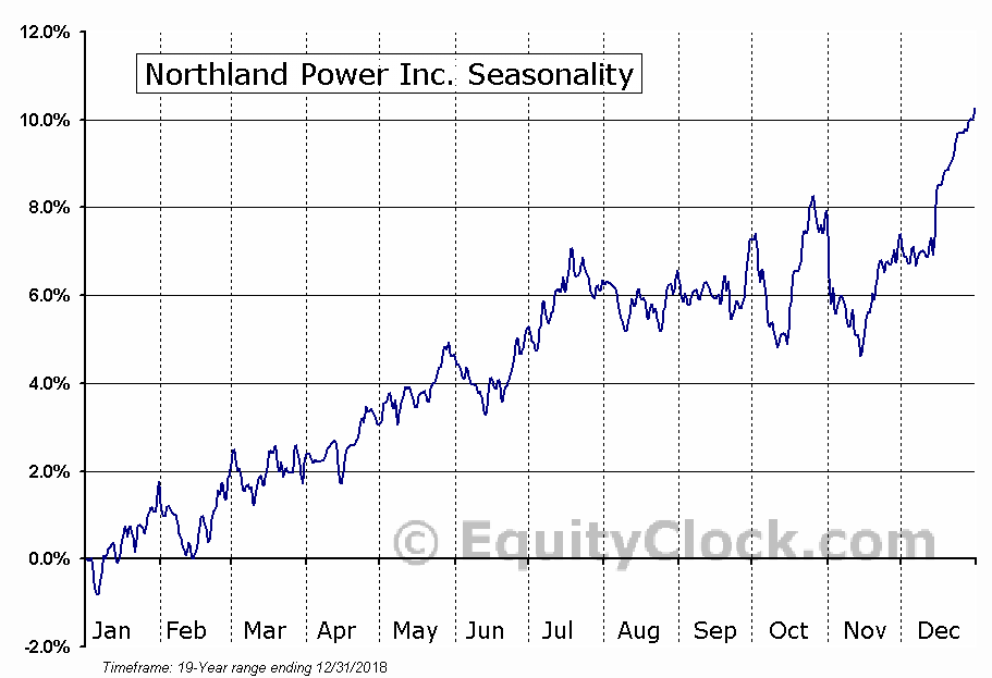 Northland Power Inc. (TSE:NPI.TO) Seasonality