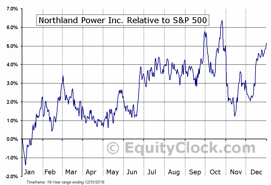 NPI.TO Relative to the S&P 500