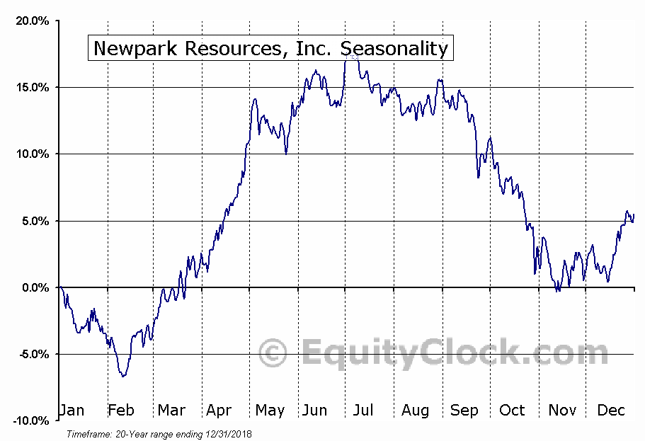 Newpark Resources, Inc. (NYSE:NR) Seasonal Chart