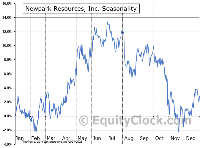 Newpark Resources, Inc. (NYSE:NR) Seasonality