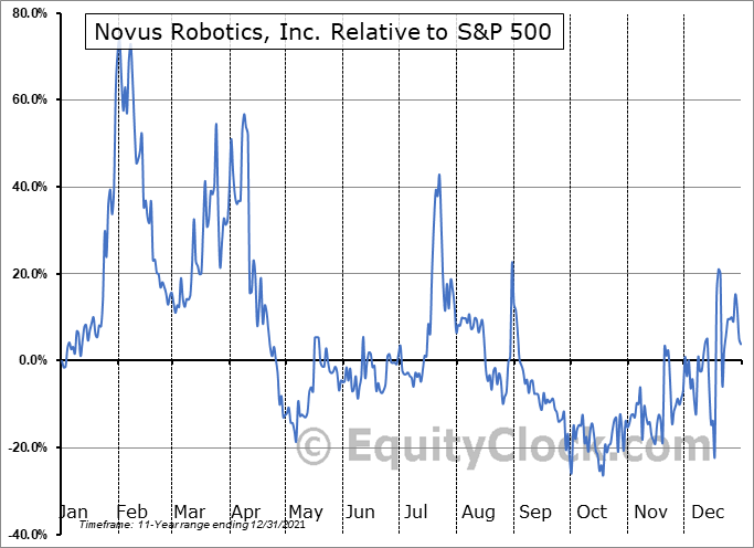NRBT Relative to the S&P 500
