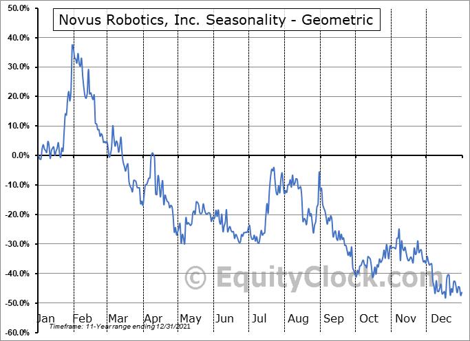 Novus Robotics, Inc. (OTCMKT:NRBT) Seasonality