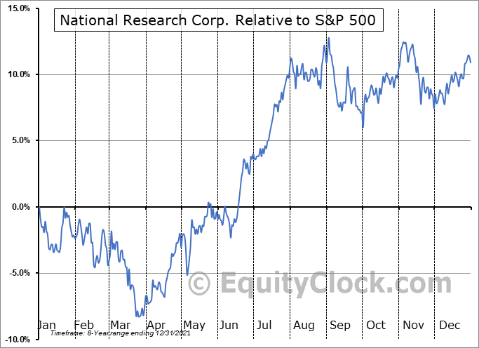 NRC Relative to the S&P 500