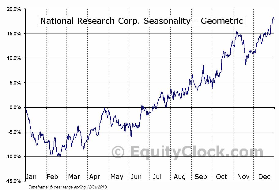 National Research Corp. (NASD:NRC) Seasonality
