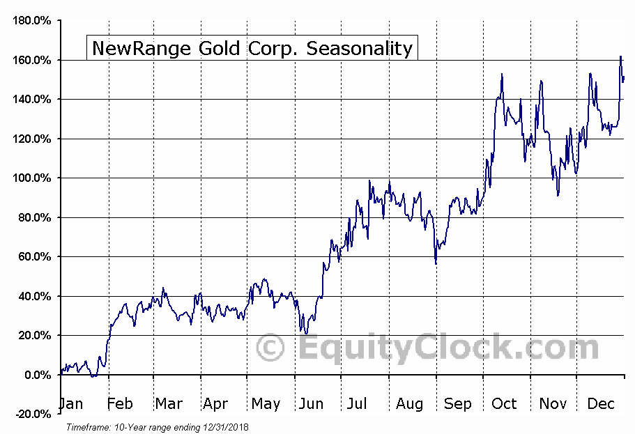 NewRange Gold Corp. (TSXV:NRG.V) Seasonality