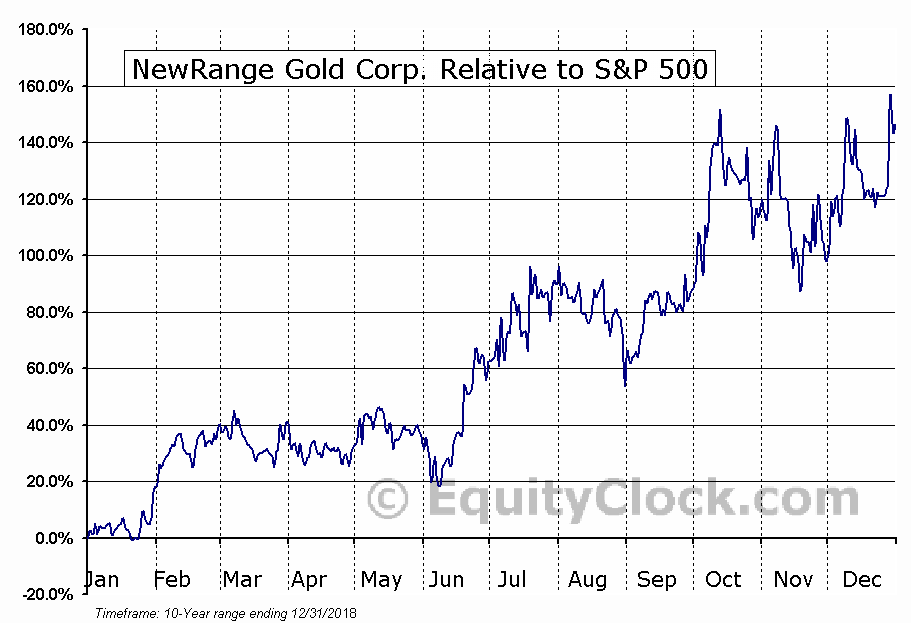 NRG.V Relative to the S&P 500