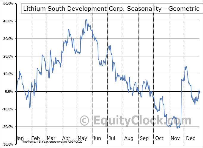 NRG Metals Inc. (OTCMKT:NRGMF) Seasonality