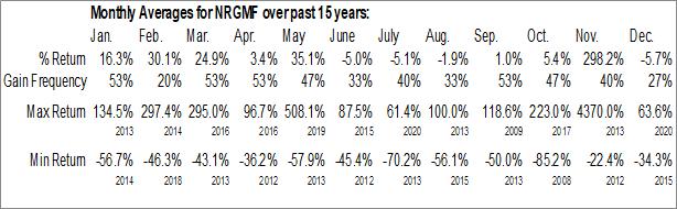 Monthly Seasonal NRG Metals Inc. (OTCMKT:NRGMF)