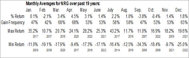 Monthly Seasonal NRG Energy Inc. (NYSE:NRG)
