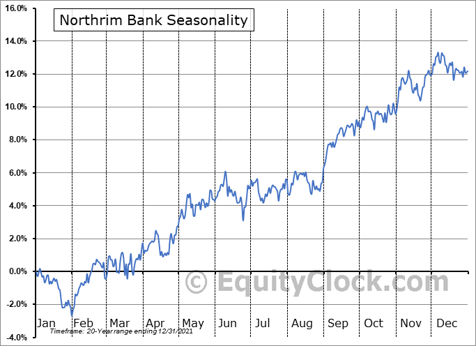 Northrim Bank (NASD:NRIM) Seasonality