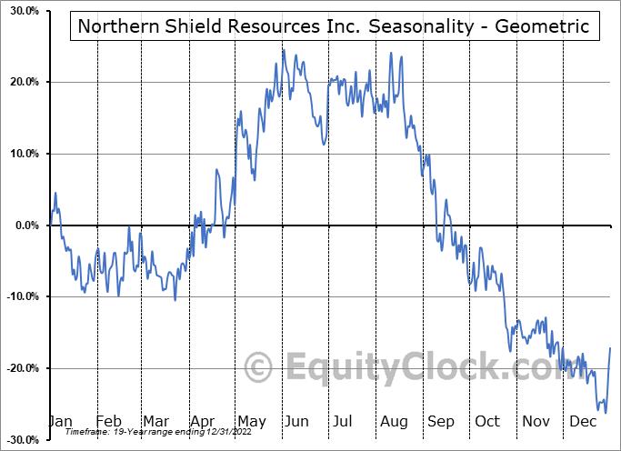 Northern Shield Resources Inc. (TSXV:NRN.V) Seasonality