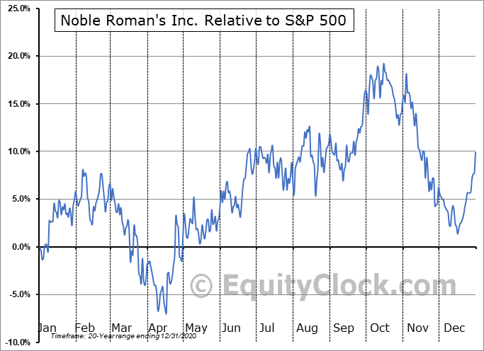 NROM Relative to the S&P 500