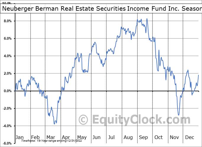 Neuberger Berman Real Estate Securities Income Fund Inc. (AMEX:NRO) Seasonality