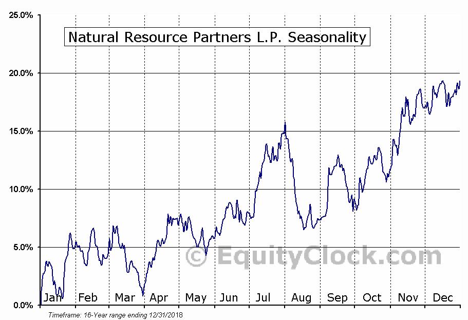 Natural Resource Partners LP (NRP) Seasonal Chart