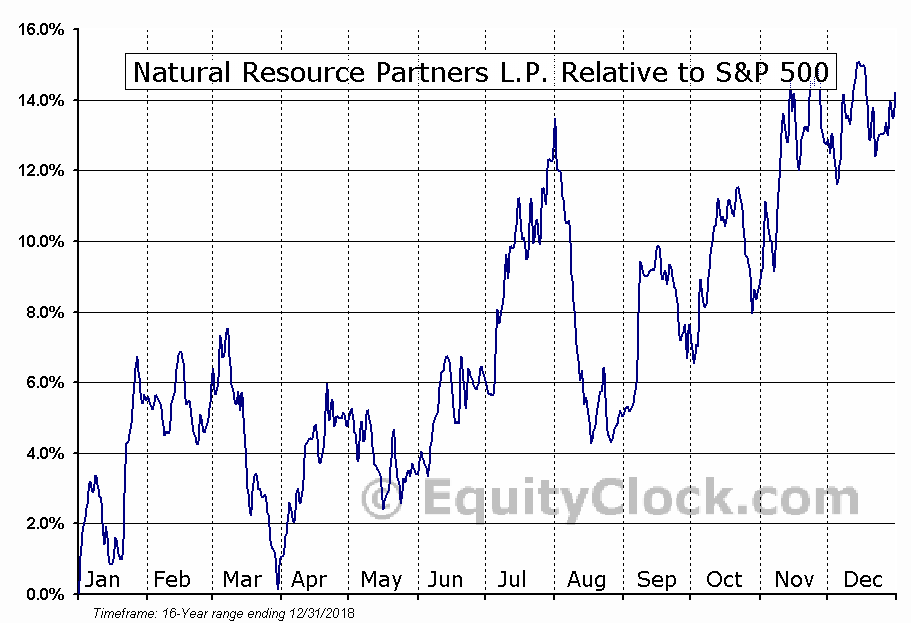 NRP Relative to the S&P 500