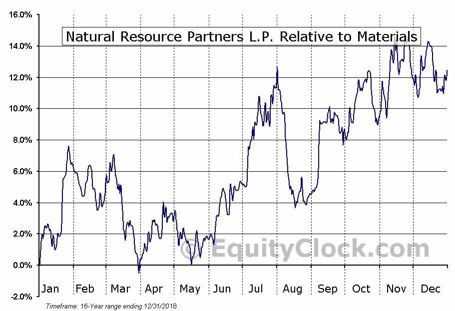 NRP Relative to the Sector