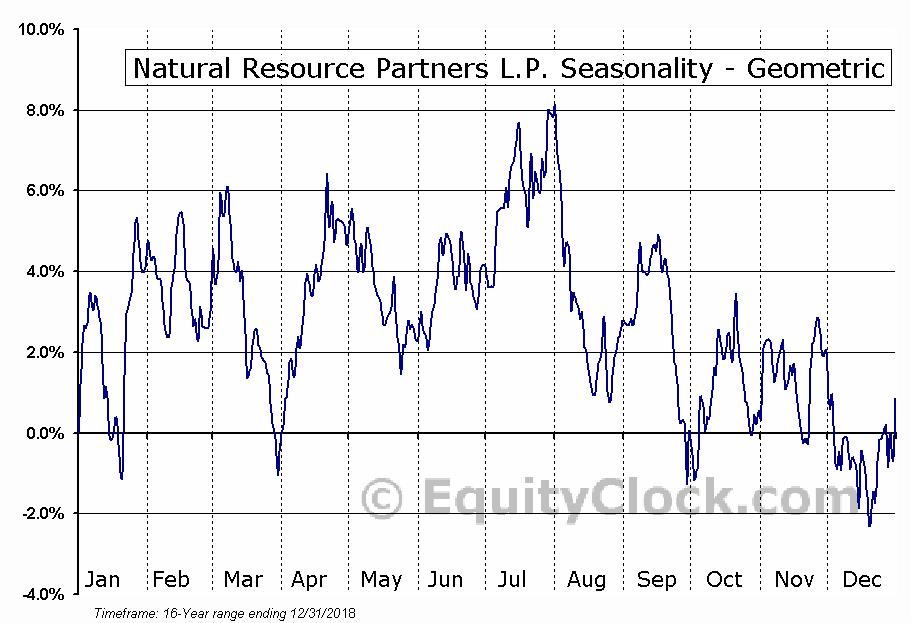 Natural Resource Partners L.P. (NYSE:NRP) Seasonality
