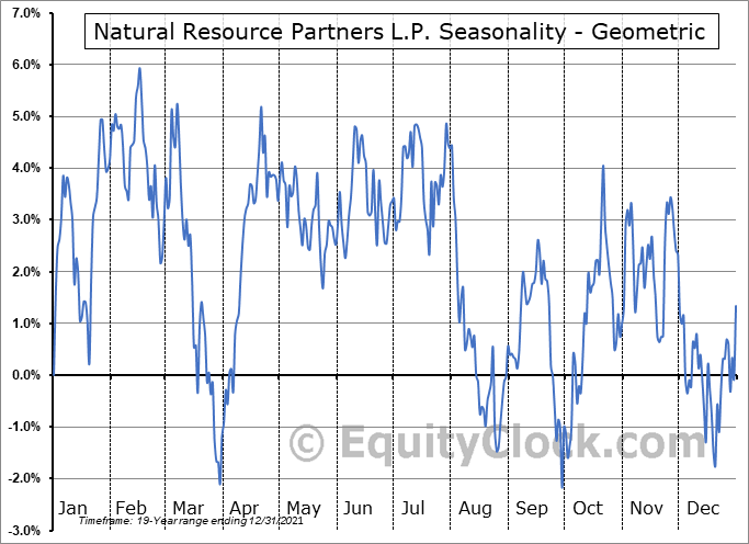 Natural Resource Partners L.P. (NYSE:NRP) Seasonality