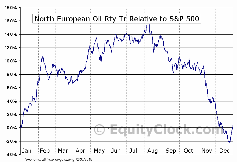 NRT Relative to the S&P 500