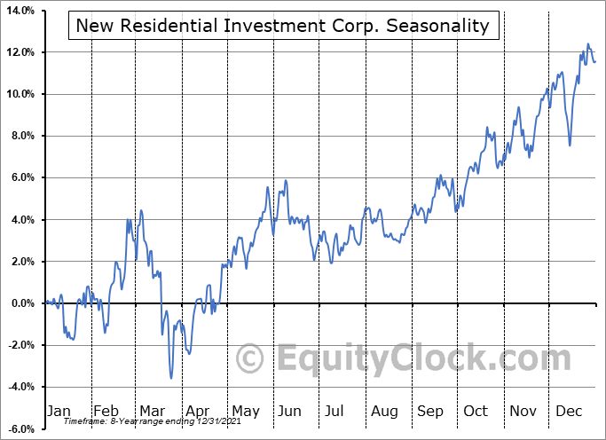 New Residential Investment Corp. Seasonal Chart