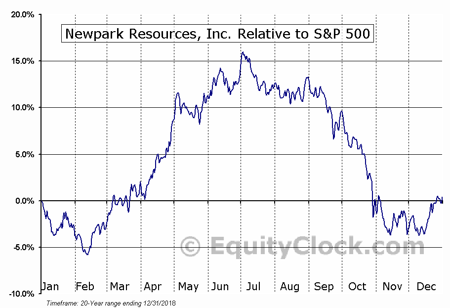 NR Relative to the S&P 500
