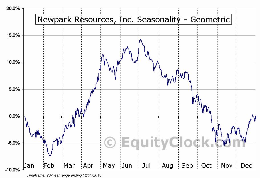 Newpark Resources, Inc. (NYSE:NR) Seasonality