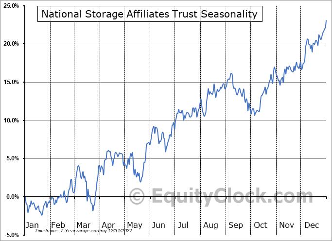National Storage Affiliates Trust Seasonal Chart