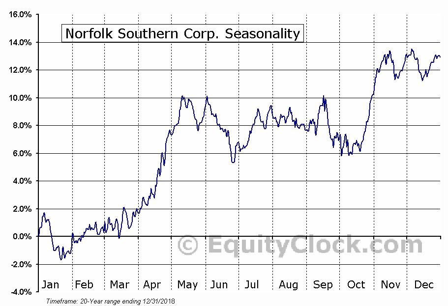 Norfolk Southern Corporation Seasonal Chart