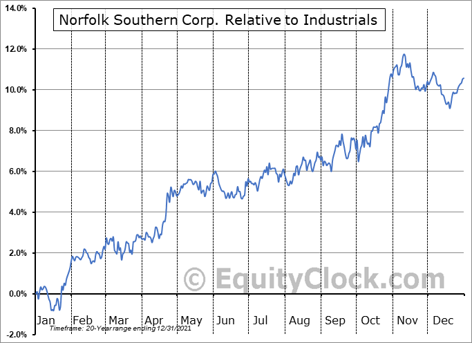 NSC Relative to the Sector