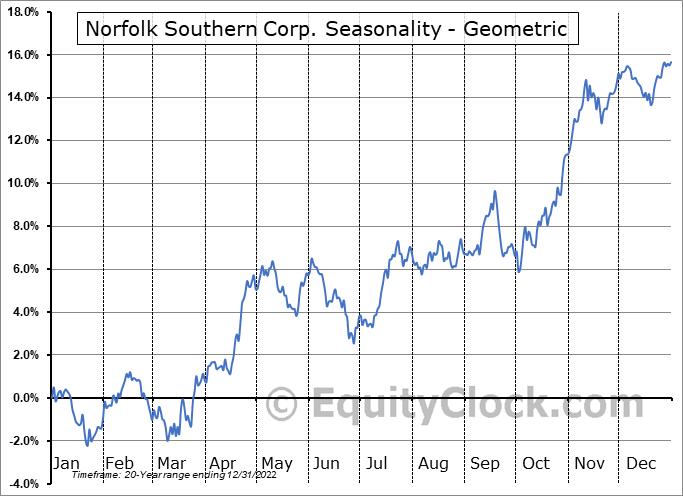 Norfolk Southern Corp. (NYSE:NSC) Seasonality