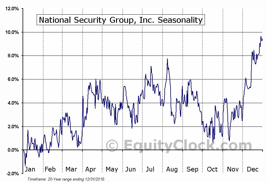 National Security Group, Inc. (NASD:NSEC) Seasonality
