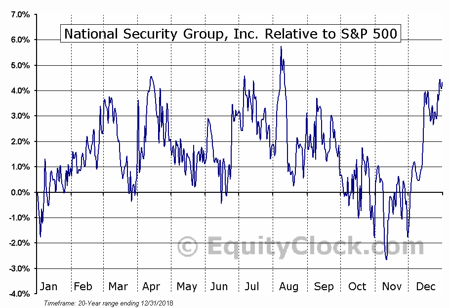 NSEC Relative to the S&P 500