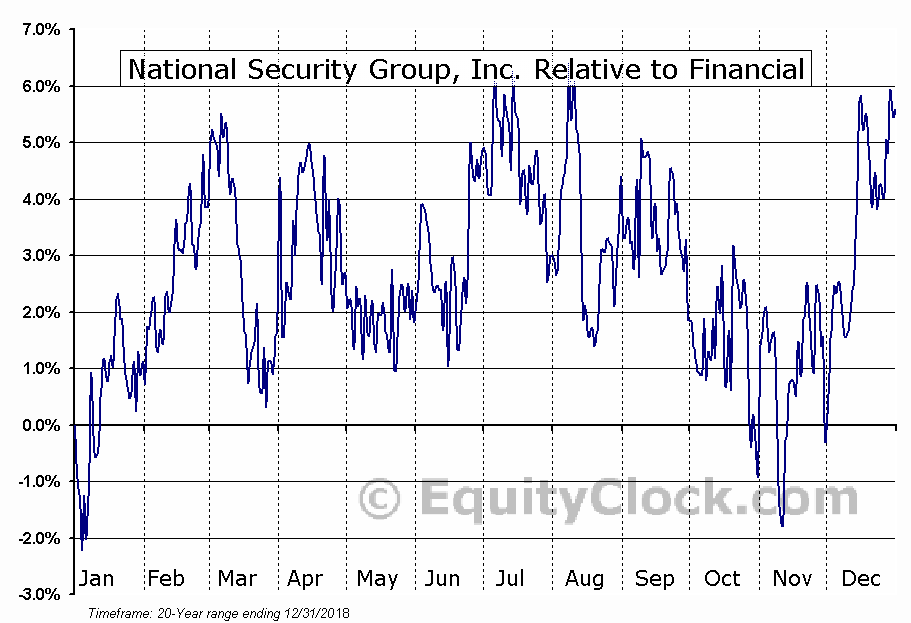 NSEC Relative to the Sector