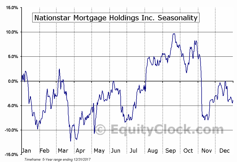 Nationstar Mortgage Holdings Inc. (NSM) Seasonal Chart