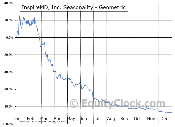 InspireMD, Inc. (AMEX:NSPR) Seasonality