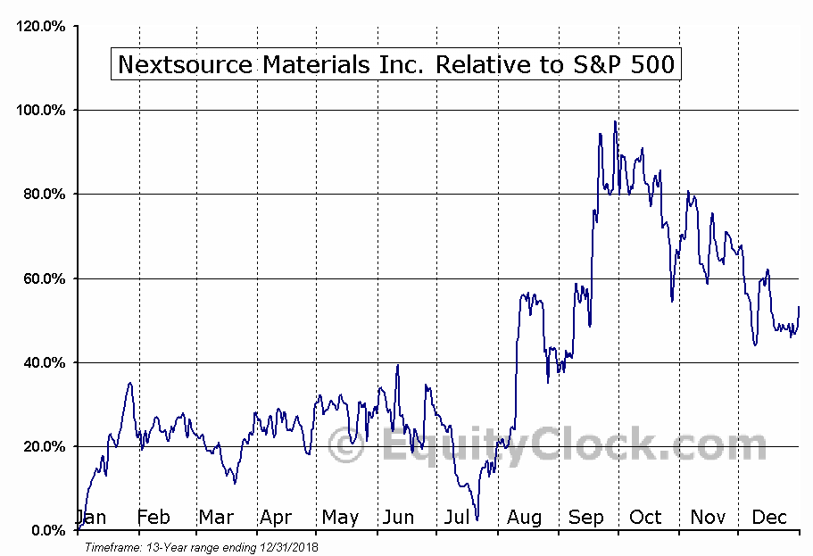 NSRCF Relative to the S&P 500