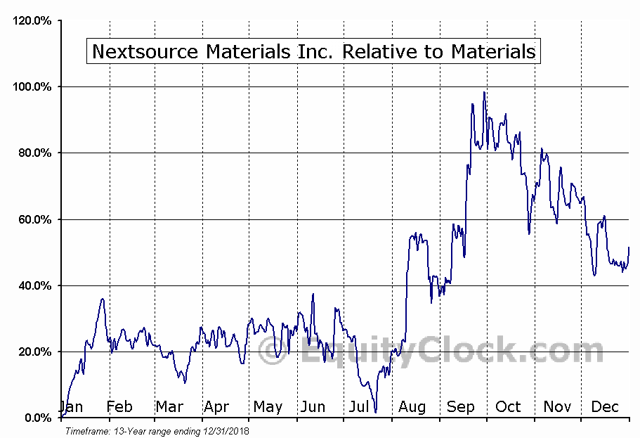 NSRCF Relative to the Sector