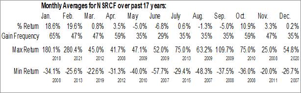 Monthly Seasonal Nextsource Materials Inc. (OTCMKT:NSRCF)