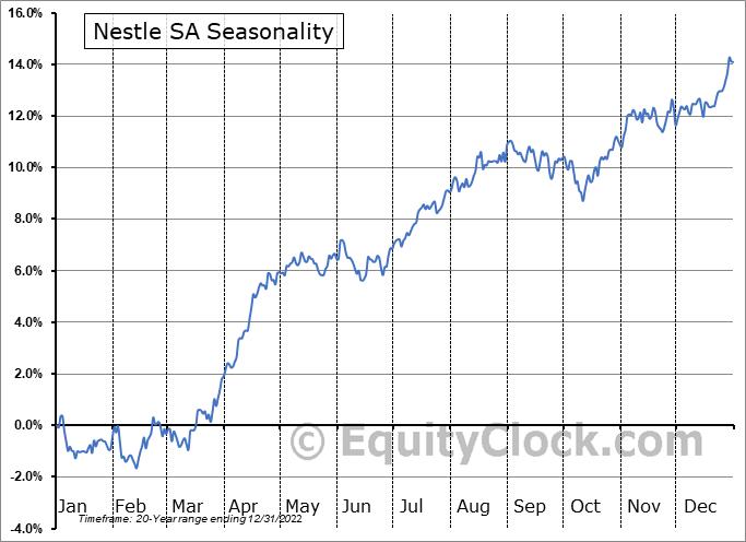 Nestle SA (OTCMKT:NSRGY) Seasonality