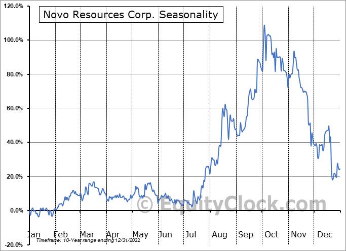 Novo Resources Corp. (OTCMKT:NSRPF) Seasonality