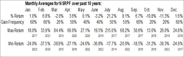 Monthly Seasonal Novo Resources Corp. (OTCMKT:NSRPF)